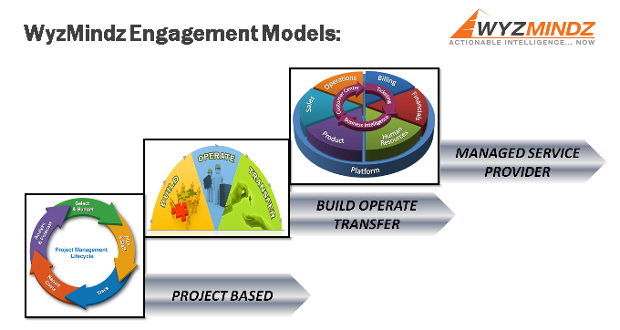 WyzMindz Engagement Models