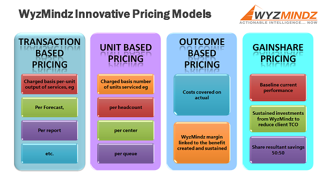 WyzMindz Pricing Models
